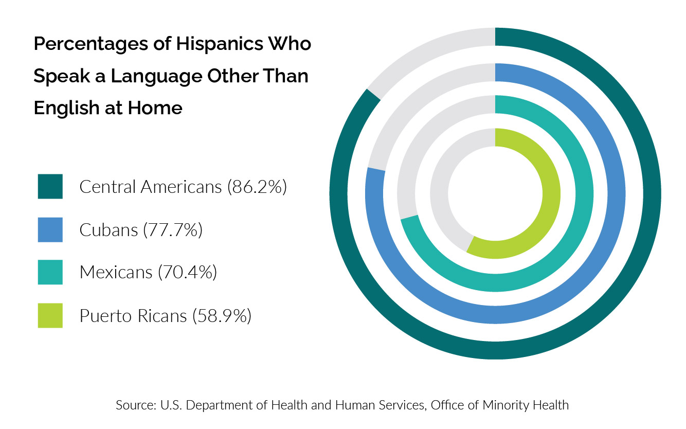 Percentages of Hispanics Who Speak a Language Other Than English at Home