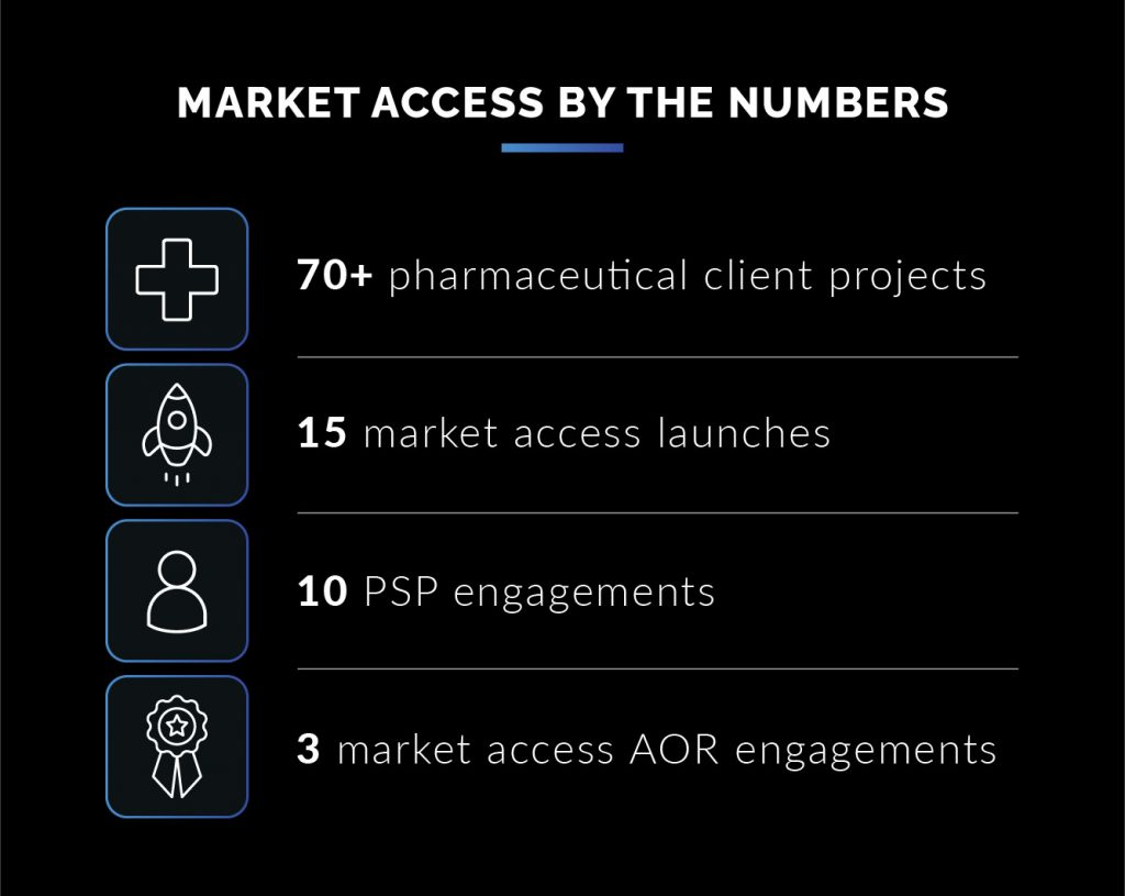 Market Access by the Numbers: 70+ client projects, 15 market access launches, 10 PSP engagements, 3 AOR engagements