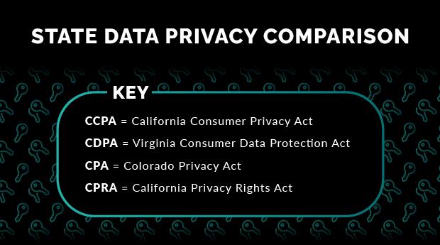 CCPA = California Consumer Privacy Act; CDPA = Virginia Consumer Date Protection Act; CPA = Colorado Privacy Act; CPRA = California Privacy Rights Act